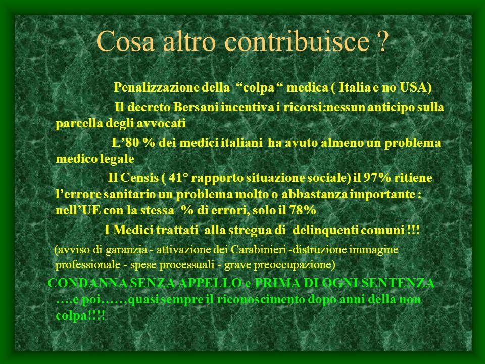 Cosa altro contribuisce ? Penalizzazione della colpa medica ( Italia e no USA) Il decreto Bersani incentiva i ricorsi:nessun anticipo sulla parcella d
