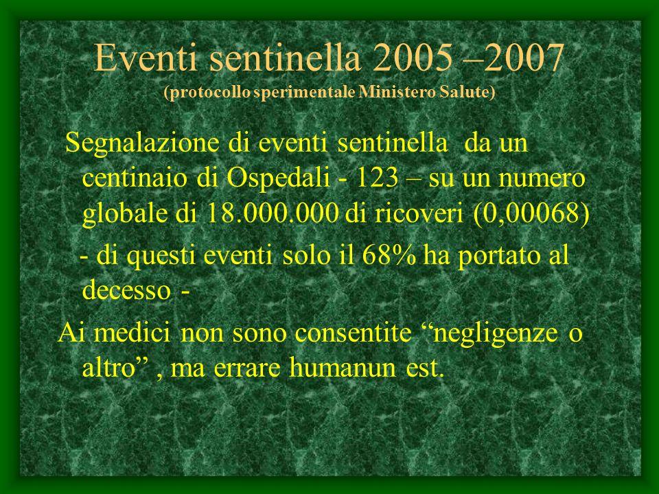Eventi sentinella 2005 –2007 (protocollo sperimentale Ministero Salute) Segnalazione di eventi sentinella da un centinaio di Ospedali - 123 – su un nu