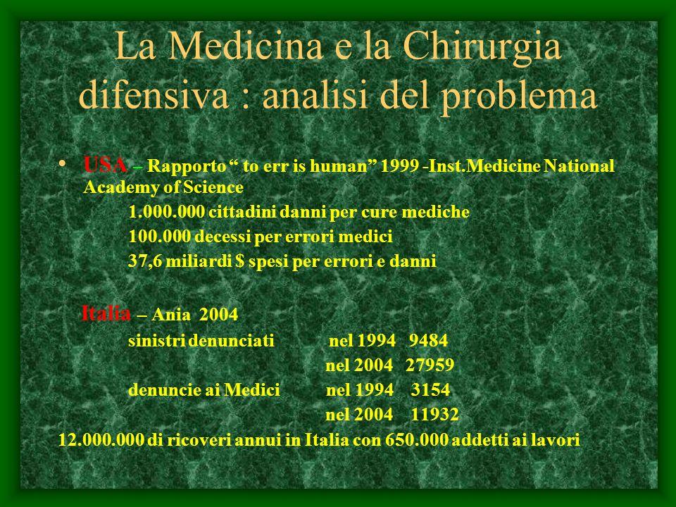 La Medicina e la Chirurgia difensiva : analisi del problema USA – Rapporto to err is human 1999 -Inst.Medicine National Academy of Science 1.000.000 c