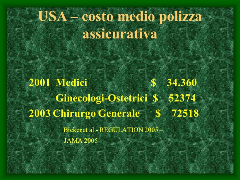 USA – costo medio polizza assicurativa 2001 Medici $ 34.360 Ginecologi-Ostetrici $ 52374 2003 Chirurgo Generale $ 72518 Bicker et al.- REGULATION 2005