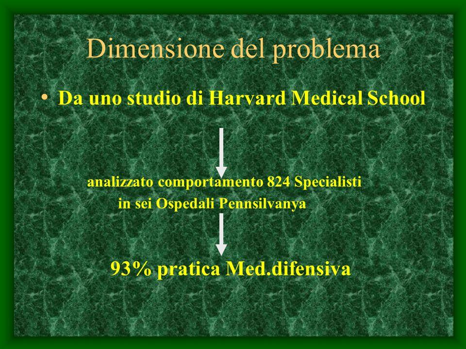 Dimensione del problema Da uno studio di Harvard Medical School analizzato comportamento 824 Specialisti in sei Ospedali Pennsilvanya 93% pratica Med.