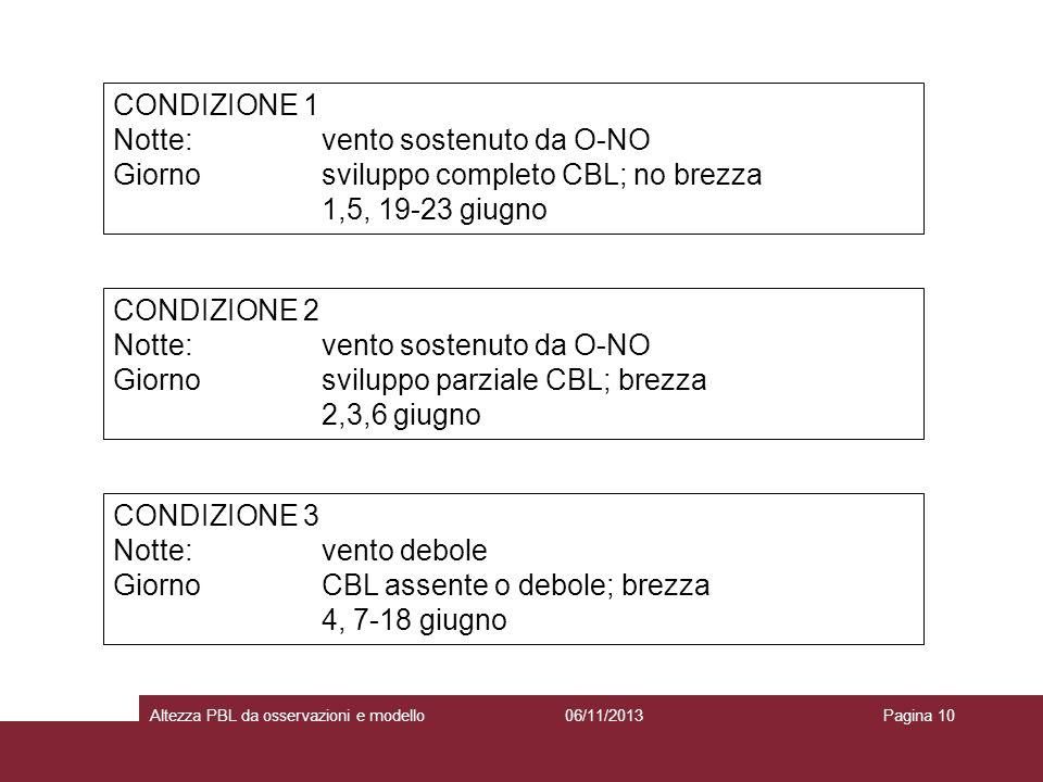 06/11/2013Altezza PBL da osservazioni e modelloPagina 10 CONDIZIONE 1 Notte: vento sostenuto da O-NO Giornosviluppo completo CBL; no brezza 1,5, 19-23