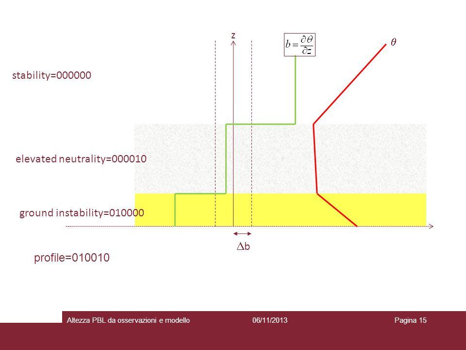 06/11/2013Altezza PBL da osservazioni e modelloPagina 15 ground instability=010000 z b elevated neutrality=000010 stability=000000 profile=010010