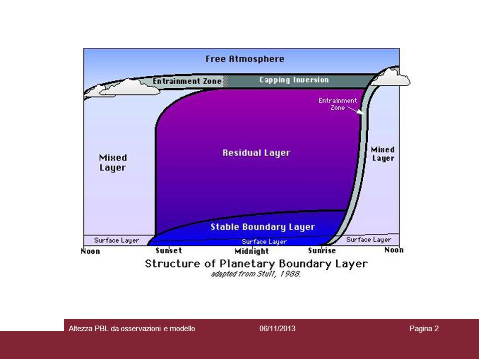 altezza PBL da lidar e sodar 06/11/2013Altezza PBL da osservazioni e modelloPagina 3 LIDAR sensibile alla presenza di aerosol H: altezza dove finisce lo strato di aerosol ben rimescolato (Mixed Layer) range: 150 m - tropopausa utilizzabile in presenza di CBL o SBL più spesso di 150 m SODAR sensibile alle fluttuazioni di temperatura con scala circa 10 cm (turbolenza nel range inerziale e stratificazioni) range: 40-800 m utilizzabile in presenza di SBL o CBL allo stato iniziale