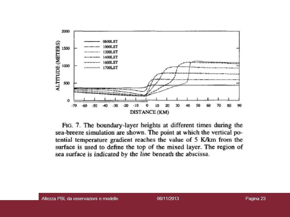 06/11/2013Altezza PBL da osservazioni e modelloPagina 23