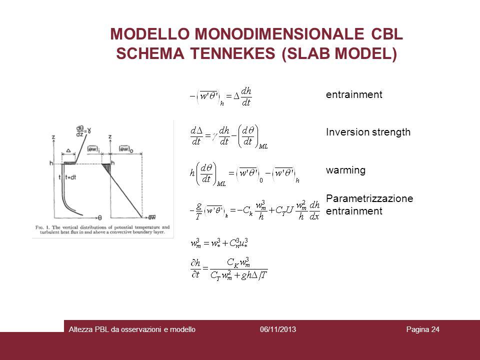 06/11/2013Altezza PBL da osservazioni e modelloPagina 24 MODELLO MONODIMENSIONALE CBL SCHEMA TENNEKES (SLAB MODEL) warming entrainment Inversion stren