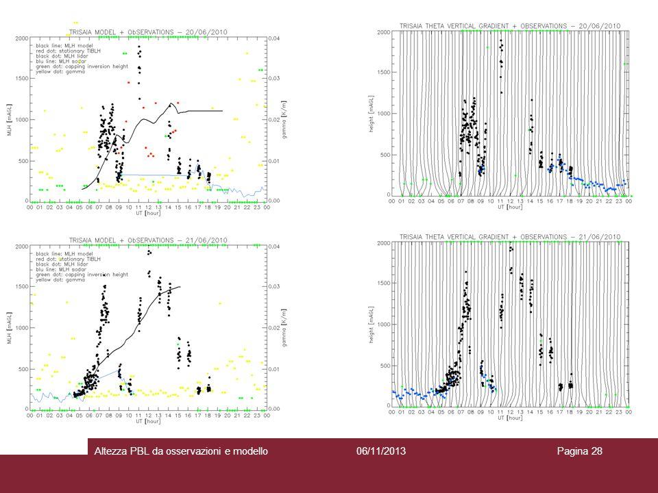 06/11/2013Altezza PBL da osservazioni e modelloPagina 28