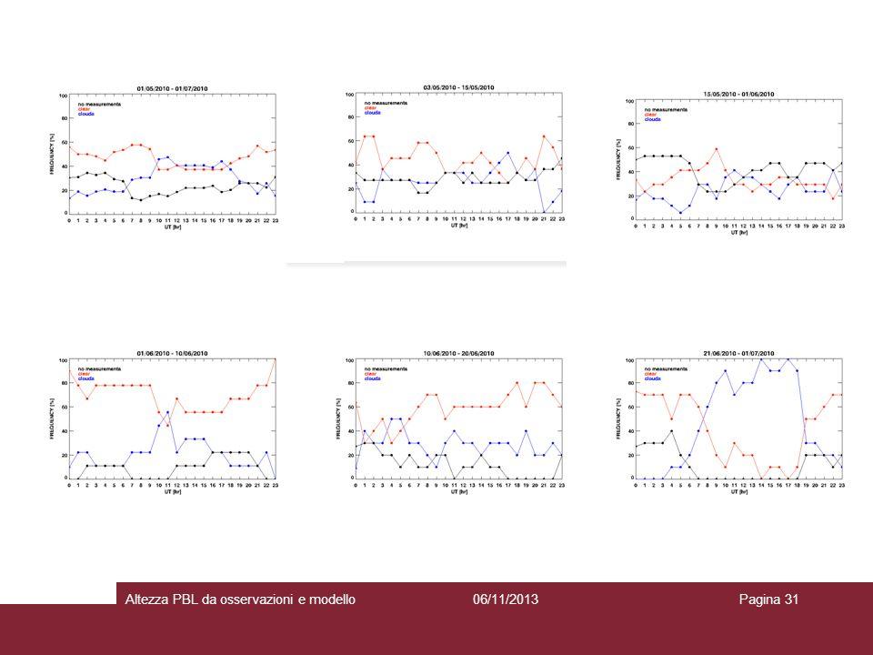 06/11/2013Altezza PBL da osservazioni e modelloPagina 31