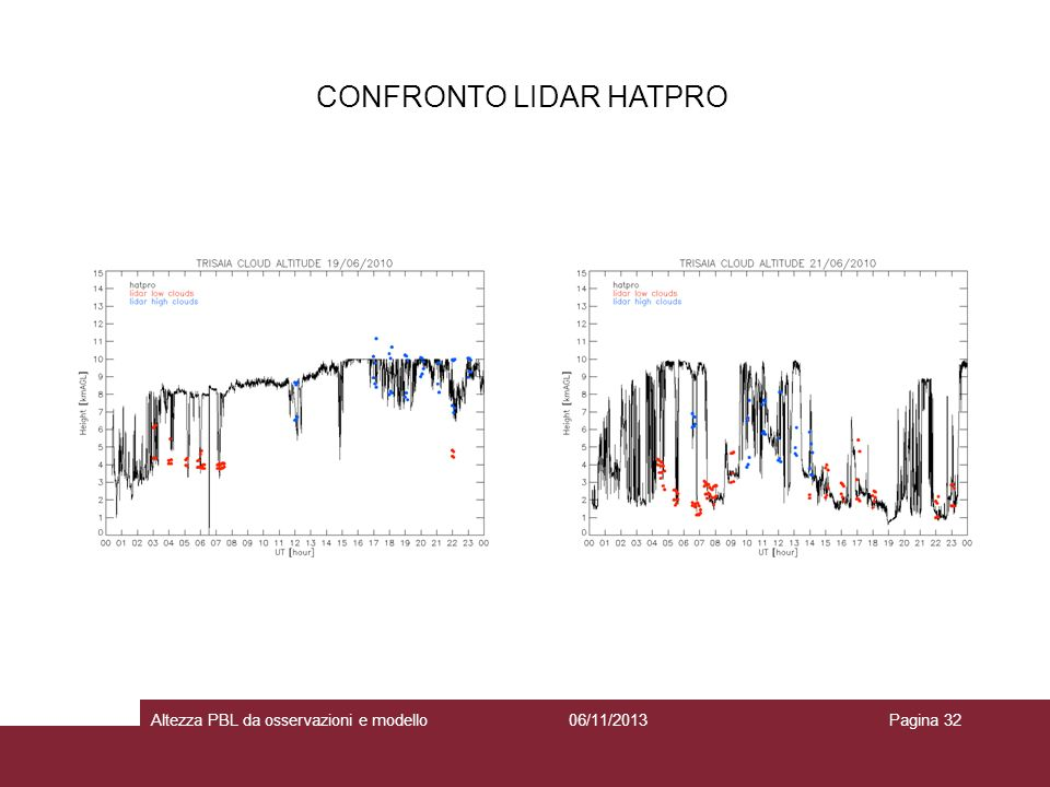 06/11/2013Altezza PBL da osservazioni e modelloPagina 32 CONFRONTO LIDAR HATPRO