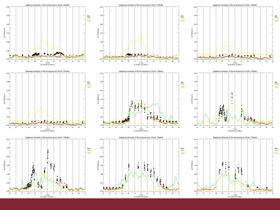06/11/2013Altezza PBL da osservazioni e modelloPagina 6