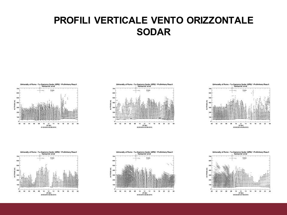 PROFILI VERTICALE VENTO ORIZZONTALE SODAR 06/11/2013Altezza PBL da osservazioni e modelloPagina 7