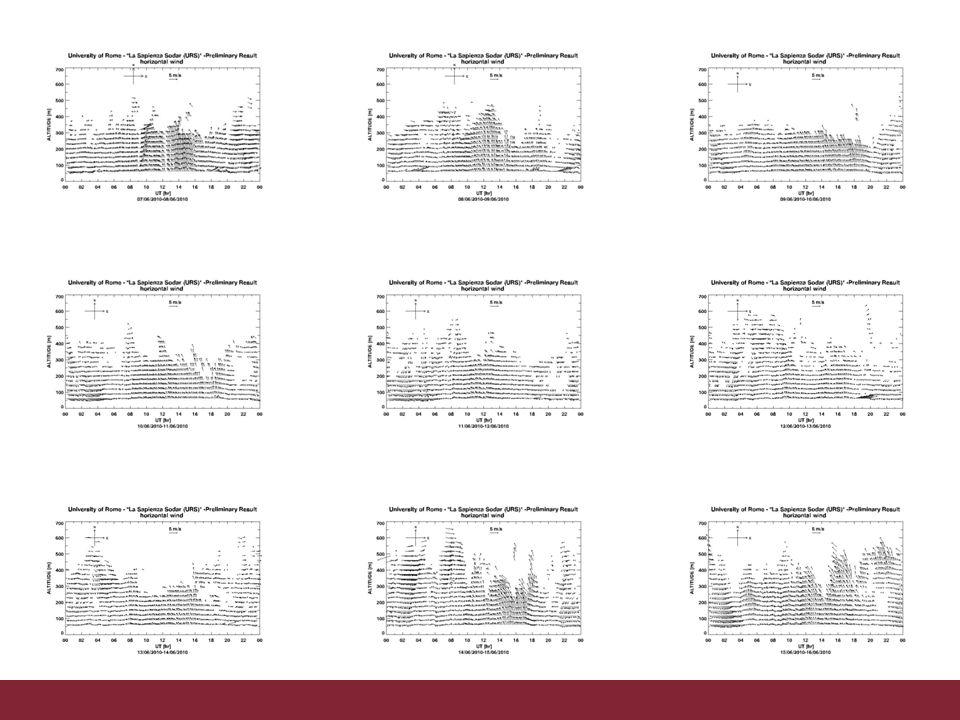 06/11/2013Altezza PBL da osservazioni e modelloPagina 29 Laltezza del PBL è controllata fortemente dalla brezza e dal vento prima dellalba Il modello unidimensionale descrive qualitativamente landamento diurno ma non quantitativamente Nei periodi in cui sono entrambi utilizzabili, Lidar e Sodar forniscono valori simili ma non coincidenti estensione dellanalisi PBL a tutto il periodo confronti con modelli meno rudimentali utilizzo dei dati Ultraleggero effetto sulle misure chimico-fisiche a terra