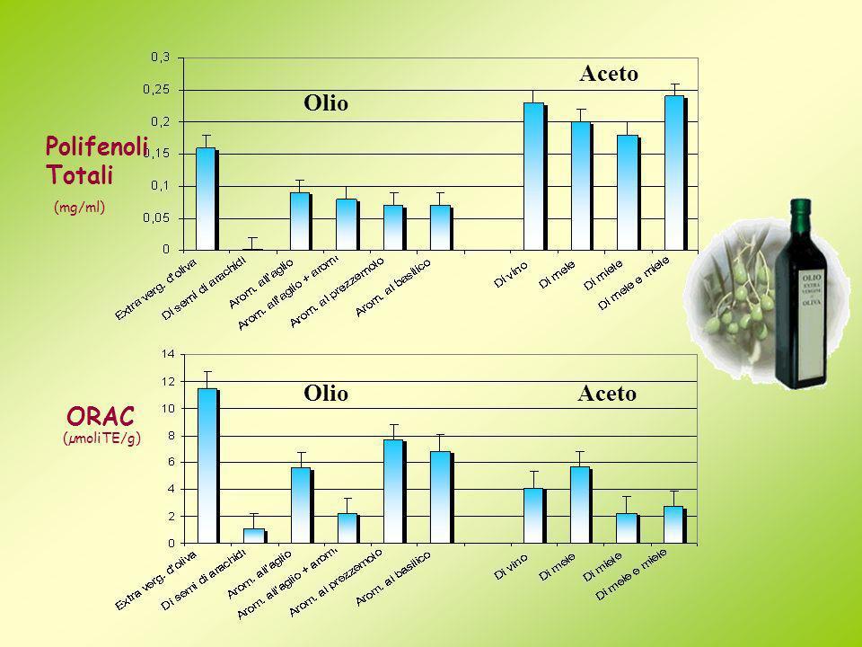 Olio Aceto OlioAceto (mg/ml) (µmoliTE/g) Polifenoli Totali ORAC