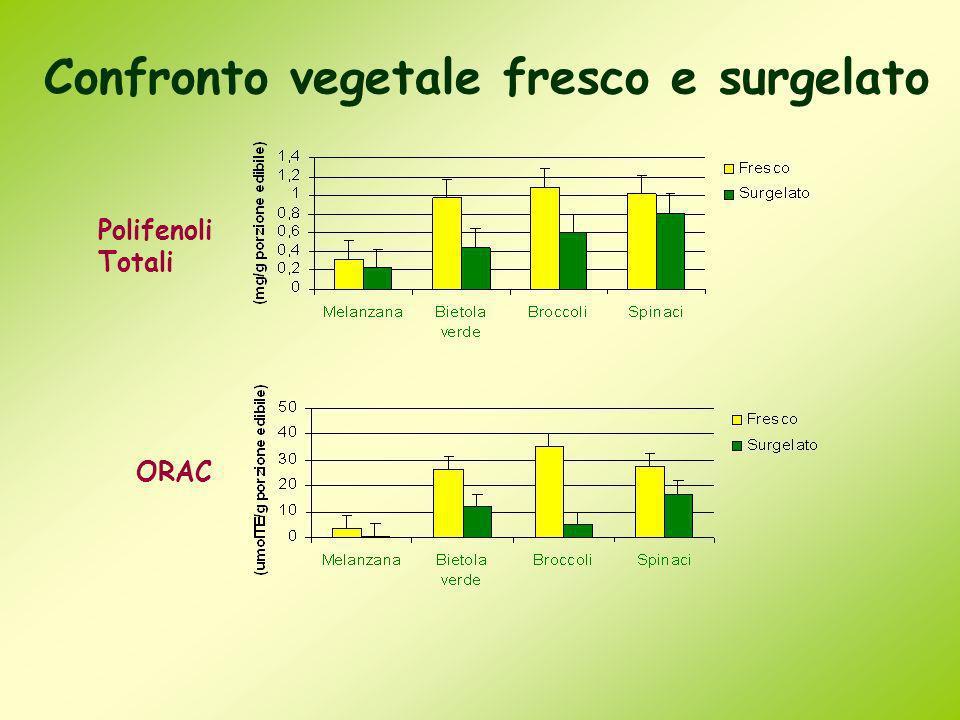 ORAC Confronto vegetale fresco e surgelato Polifenoli Totali