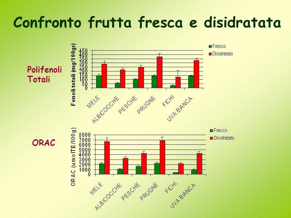 Confronto frutta fresca e disidratata Polifenoli Totali ORAC