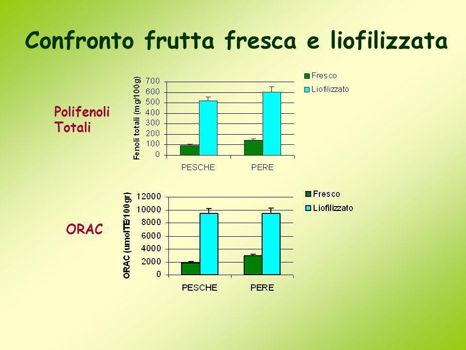 Confronto frutta fresca e liofilizzata ORAC Polifenoli Totali