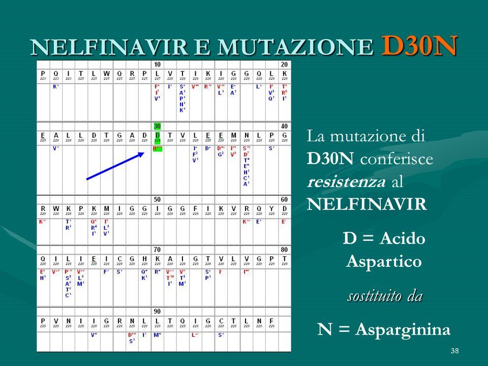 38 NELFINAVIR E MUTAZIONE D30N La mutazione di D30N conferisce resistenza al NELFINAVIR D = Acido Aspartico sostituito da N = Asparginina