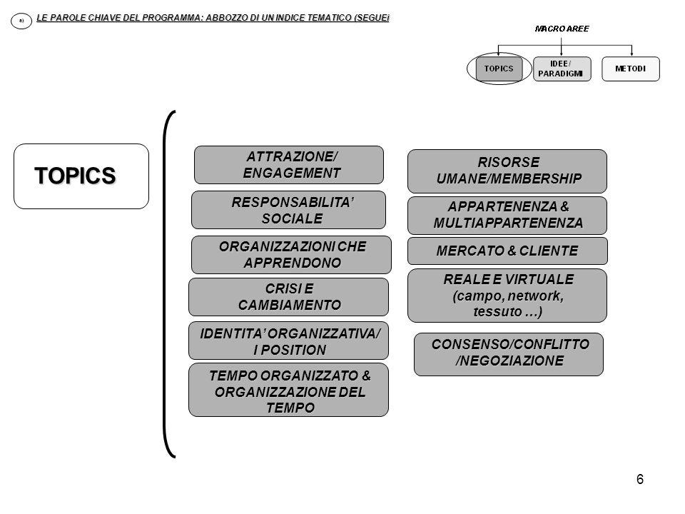 6 LE PAROLE CHIAVE DEL PROGRAMMA: ABBOZZO DI UN INDICE TEMATICO (SEGUEi a) ATTRAZIONE/ ENGAGEMENT RESPONSABILITA SOCIALE REALE E VIRTUALE (campo, netw