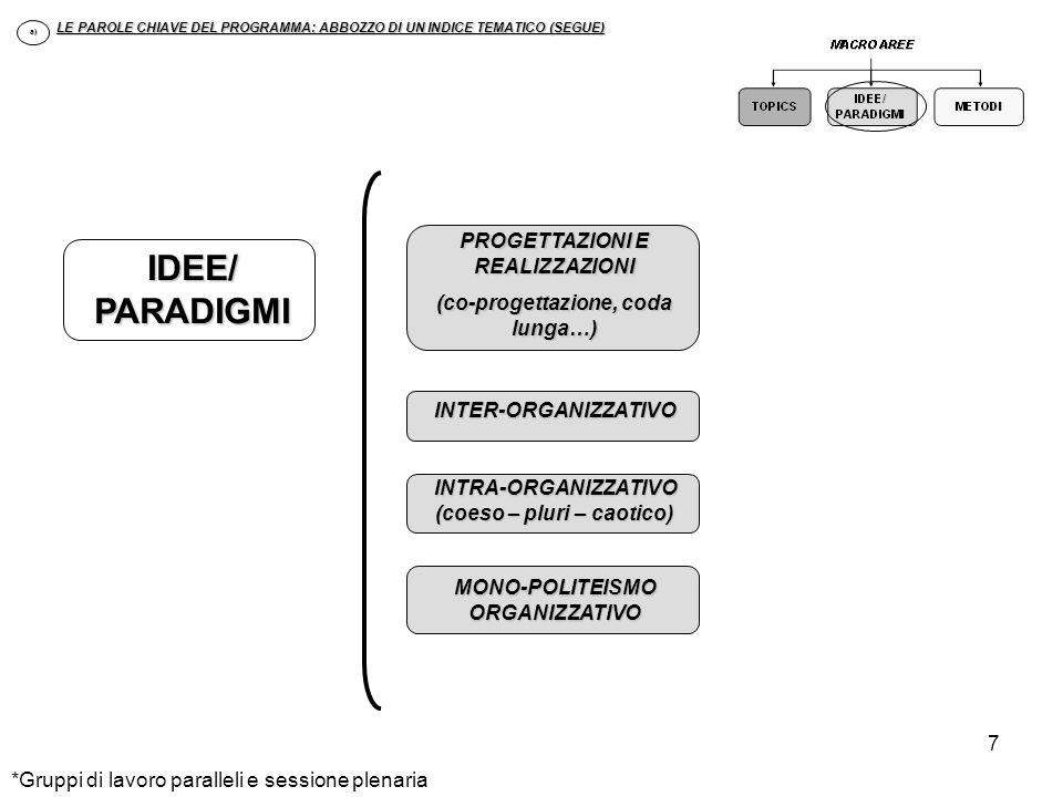 8 EPISTEMOLOGIA DI PROCESSO / ORGANIZING SCAMBIO ESTENSIONI E INTENSIONI CONTINUITA E DISCONTINUITA MOVIMENTI/RITMI LEGAMI & CONNESSIONI SPAZI/INTERSTIZI/ TRANSITI LE PAROLE CHIAVE DEL PROGRAMMA: ABBOZZO DI UN INDICE TEMATICO (SEGUE) a) METODI