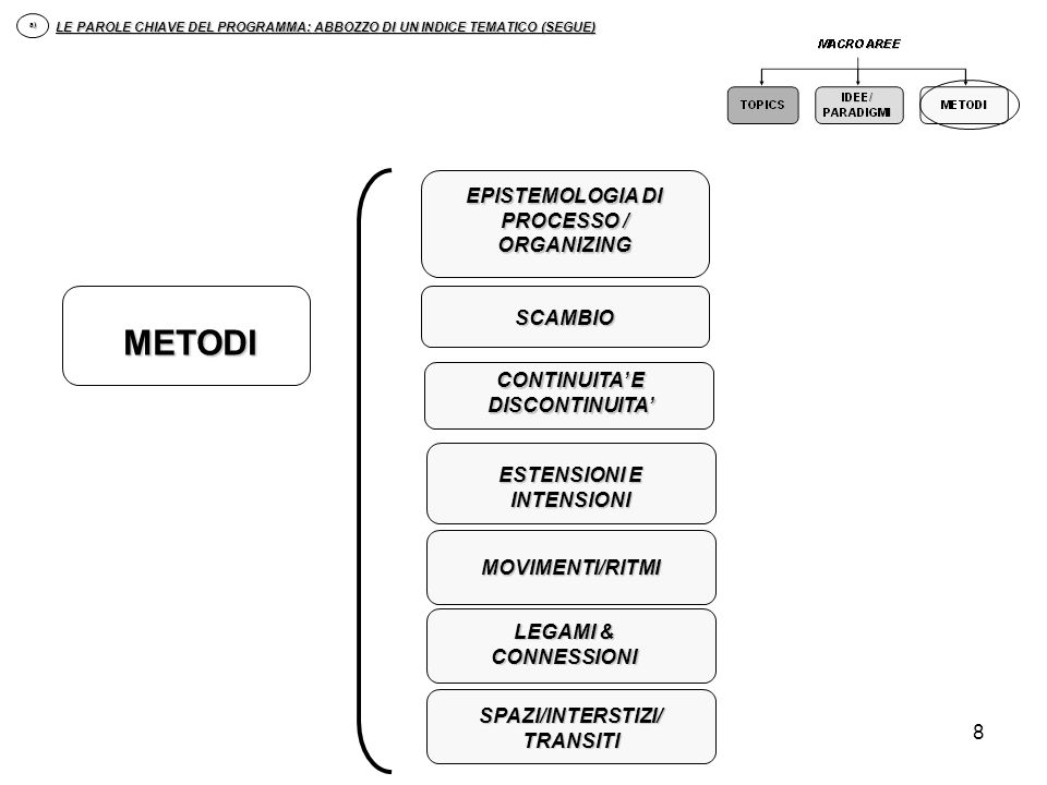 8 EPISTEMOLOGIA DI PROCESSO / ORGANIZING SCAMBIO ESTENSIONI E INTENSIONI CONTINUITA E DISCONTINUITA MOVIMENTI/RITMI LEGAMI & CONNESSIONI SPAZI/INTERST