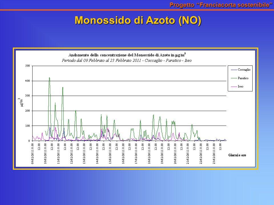 Progetto Franciacorta sostenibile Monossido di Azoto (NO)