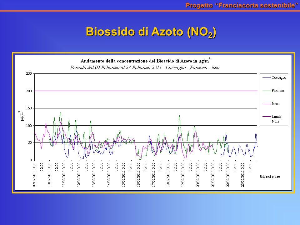 Progetto Franciacorta sostenibile Biossido di Azoto (NO 2 )