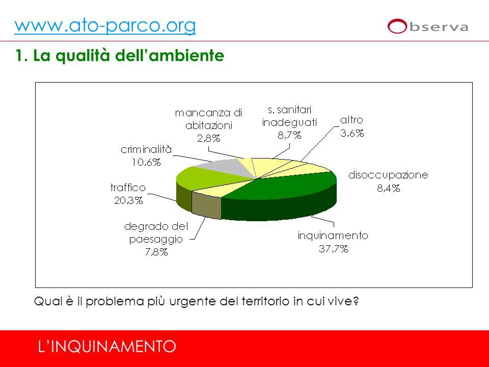 www.ato-parco.org 3.I servizi preposti alla tutela dellambiente SERVIZI: Suggerimenti dei cittadini Per migliorare la gestione dei rifiuti industriali, quanto sono importanti le seguenti azioni.