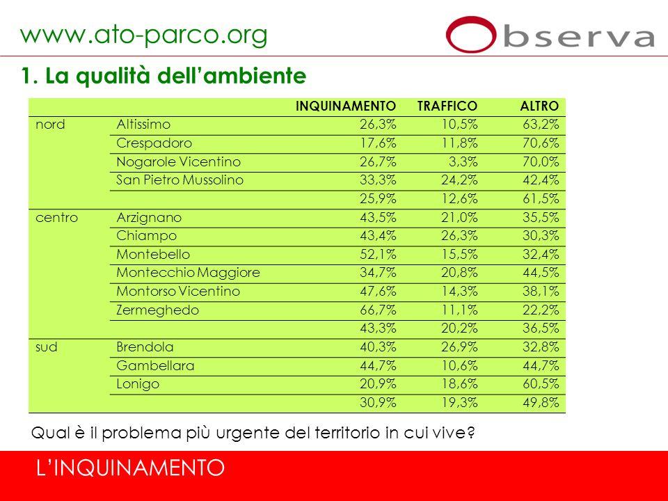 www.ato-parco.org 1. La qualità dellambiente Qual è il problema più urgente del territorio in cui vive? LINQUINAMENTO INQUINAMENTOTRAFFICOALTRO nordAl