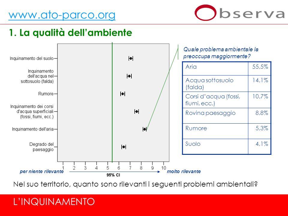 www.ato-parco.org 1. La qualità dellambiente Nel suo territorio, quanto sono rilevanti i seguenti problemi ambientali? Quale problema ambientale la pr