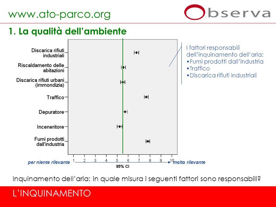 www.ato-parco.org 3.I servizi preposti alla tutela dellambiente SERVIZI: la raccolta dei rifiuti urbani Come valuta il servizio di raccolta dellimmondizia (rifiuti urbani) del suo Comune.
