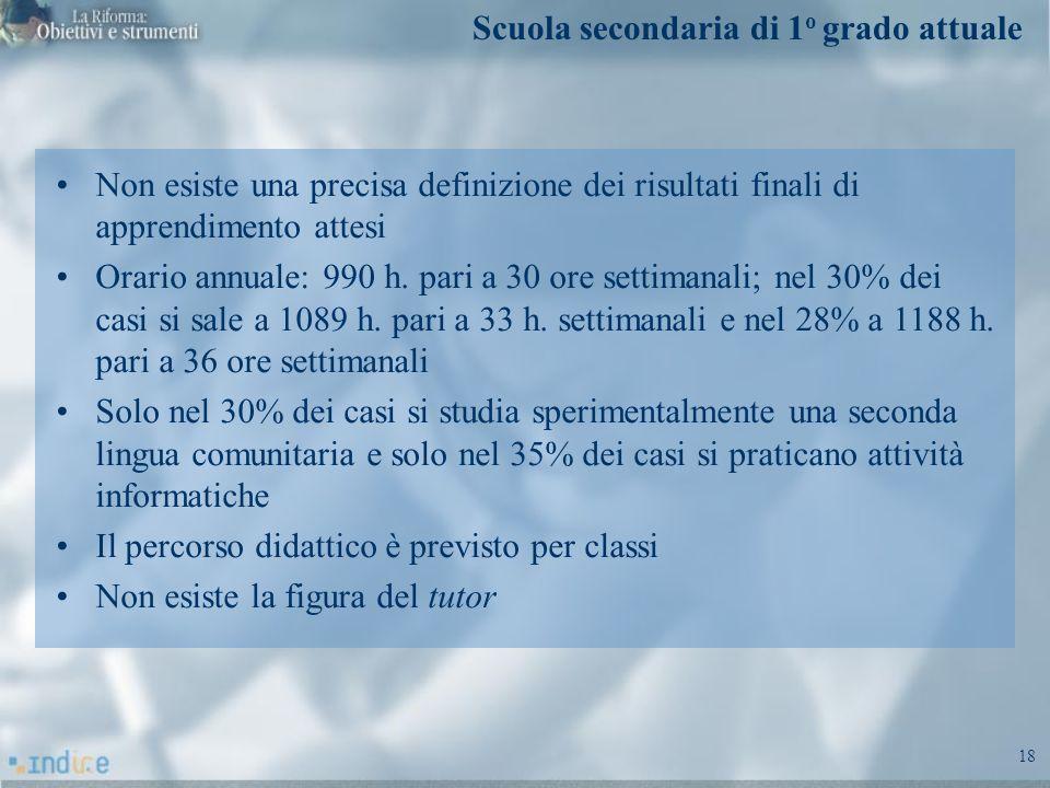 18 Non esiste una precisa definizione dei risultati finali di apprendimento attesi Orario annuale: 990 h. pari a 30 ore settimanali; nel 30% dei casi