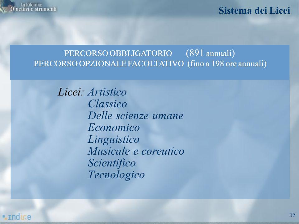 19 Licei: Artistico Classico Delle scienze umane Economico Linguistico Musicale e coreutico Scientifico Tecnologico PERCORSO OBBLIGATORIO (891 annuali