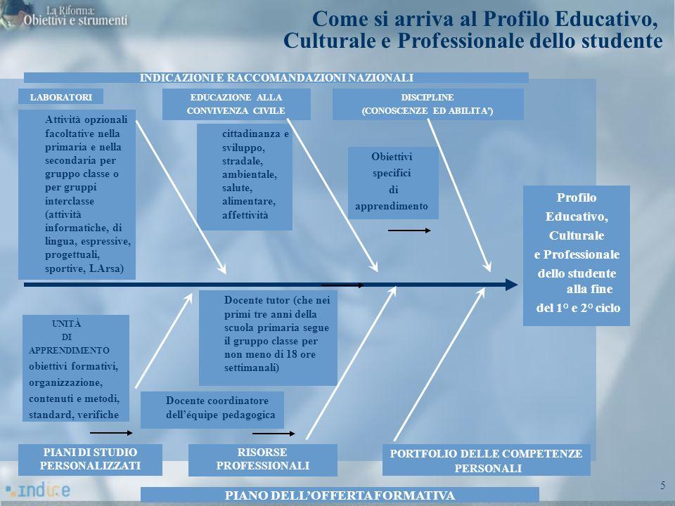 5 LABORATORI Profilo Educativo, Culturale e Professionale dello studente alla fine del 1° e 2° ciclo INDICAZIONI E RACCOMANDAZIONI NAZIONALI PIANO DEL