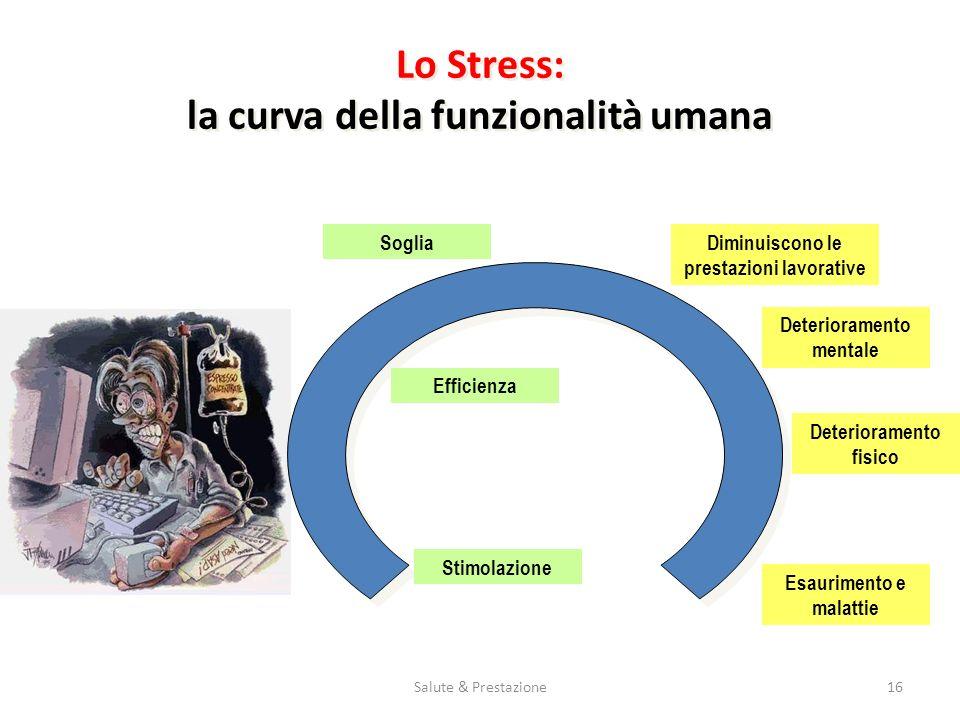 Salute & Prestazione16 Lo Stress: la curva della funzionalità umana Stimolazione Efficienza SogliaDiminuiscono le prestazioni lavorative Deteriorament