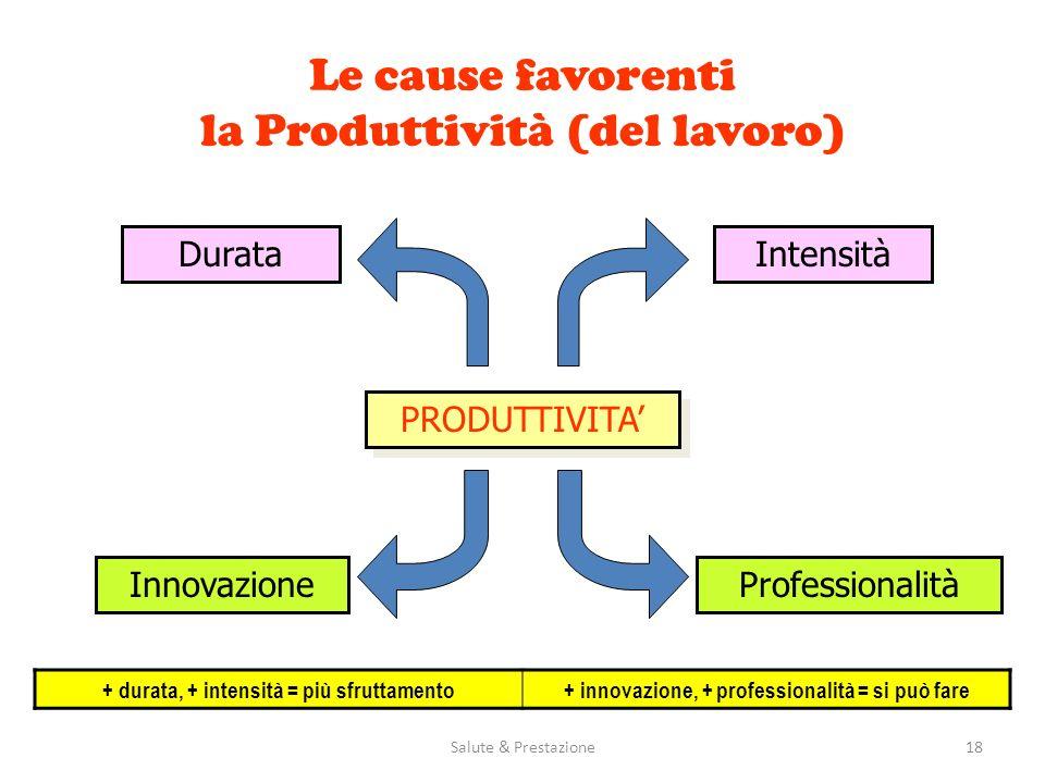 Salute & Prestazione18 Le cause favorenti la Produttività (del lavoro) PRODUTTIVITA DurataIntensità InnovazioneProfessionalità + durata, + intensità =