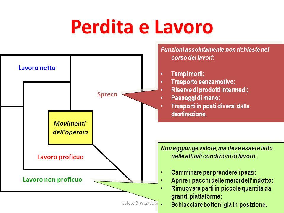 Salute & Prestazione3 Perdita e Lavoro Movimenti delloperaio Lavoro non proficuo Lavoro proficuo Lavoro netto Spreco Funzioni assolutamente non richie