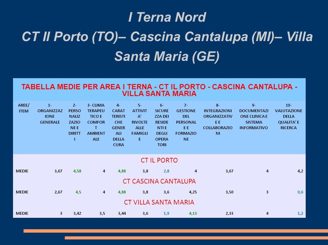 I Terna Nord CT Il Porto (TO)– Cascina Cantalupa (MI)– Villa Santa Maria (GE) TABELLA MEDIE PER AREA I TERNA - CT IL PORTO - CASCINA CANTALUPA - VILLA SANTA MARIA AREE/ ITEM 1- ORGANIZZAZ IONE GENERALE 2- PERSO NALIZ ZAZIO NE E DIRITT I 3- CLIMA TERAPEU TICO E COMFOR T AMBIENT ALE 4- CARAT TERISTI CHE GENER ALI DELLA CURA 5- ATTIVIT A RIVOLTE ALLE FAMIGLI E 6- SICURE ZZA DEI RESIDE NTI E DEGLI OPERA TORI 7- GESTIONE DEL PERSONAL E E FORMAZIO NE 8- INTEGRAZIONI ORGANIZZATIV E E COLLABORAZIO NI 9- DOCUMENTAZI ONE CLINICA E SISTEMA INFORMATIVO 10- VALUTAZIONE DELLA QUALITA E RICERCA CT IL PORTO MEDIE3,674,5844,883,82,843,6744,2 CT CASCINA CANTALUPA MEDIE2,674,544,883,83,64,253,5030,6 CT VILLA SANTA MARIA MEDIE33,423,53,443,61,94,132,3341,2