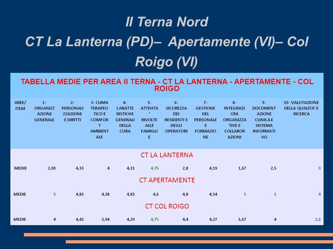 II Terna Nord CT La Lanterna (PD)– Apertamente (VI)– Col Roigo (VI) TABELLA MEDIE PER AREA II TERNA - CT LA LANTERNA - APERTAMENTE - COL ROIGO AREE/ ITEM 1- ORGANIZZ AZIONE GENERALE 2- PERSONALI ZZAZIONE E DIRITTI 3- CLIMA TERAPEU TICO E COMFOR T AMBIENT ALE 4- CARATTE RISTICHE GENERALI DELLA CURA 5- ATTIVITA RIVOLTE ALLE FAMIGLI E 6- SICUREZZA DEI RESIDENTI E DEGLI OPERATORI 7- GESTIONE DEL PERSONALE E FORMAZIO NE 8- INTEGRAZI ONI ORGANIZZA TIVE E COLLABOR AZIONI 9- DOCUMENT AZIONE CLINICA E SISTEMA INFORMATI VO 10- VALUTAZIONE DELLA QUALITA E RICERCA CT LA LANTERNA MEDIE2,004,3344,314,752,84,191,672,50 CT APERTAMENTE MEDIE54,834,384,834,64,84,54554 CT COL ROIGO MEDIE44,423,944,294,754,44,273,6742,6