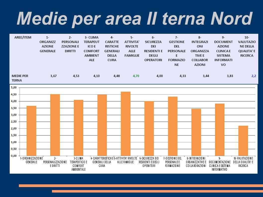 Medie per area II terna Nord AREE/ITEM 1- ORGANIZZ AZIONE GENERALE 2- PERSONALI ZZAZIONE E DIRITTI 3- CLIMA TERAPEUT ICO E COMFORT AMBIENT ALE 4- CARATTE RISTICHE GENERALI DELLA CURA 5- ATTIVITA RIVOLTE ALLE FAMIGLIE 6- SICUREZZA DEI RESIDENTI E DEGLI OPERATORI 7- GESTIONE DEL PERSONALE E FORMAZIO NE 8- INTEGRAZI ONI ORGANIZZA TIVE E COLLABOR AZIONI 9- DOCUMENT AZIONE CLINICA E SISTEMA INFORMATI VO 10- VALUTAZIO NE DELLA QUALITA E RICERCA MEDIE PER TERNA 3,674,534,104,484,704,004,333,443,832,2