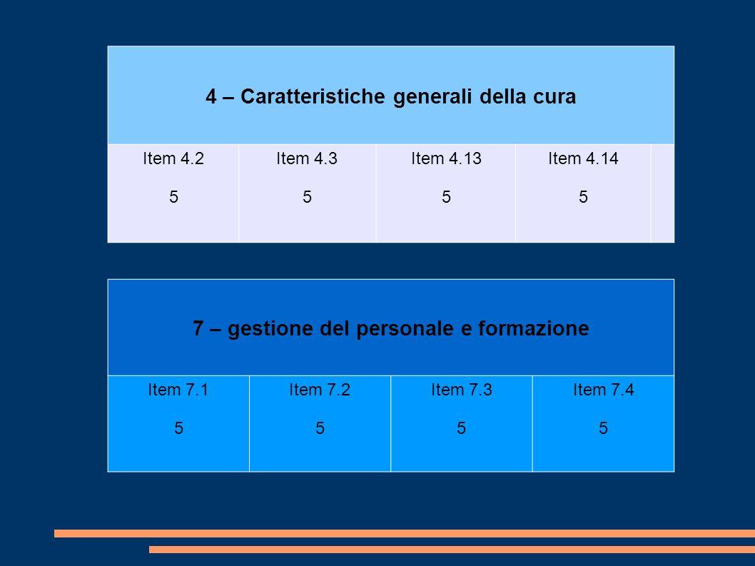 4 – Caratteristiche generali della cura Item 4.2 5 Item 4.3 5 Item 4.13 5 Item 4.14 5 7 – gestione del personale e formazione Item 7.1 5 Item 7.2 5 Item 7.3 5 Item 7.4 5