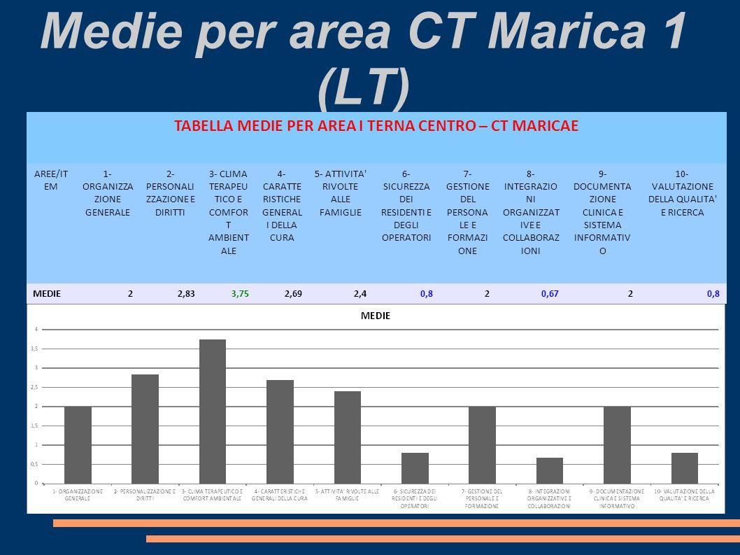 Medie per area CT Marica 1 (LT) TABELLA MEDIE PER AREA I TERNA CENTRO – CT MARICAE AREE/IT EM 1- ORGANIZZA ZIONE GENERALE 2- PERSONALI ZZAZIONE E DIRITTI 3- CLIMA TERAPEU TICO E COMFOR T AMBIENT ALE 4- CARATTE RISTICHE GENERAL I DELLA CURA 5- ATTIVITA RIVOLTE ALLE FAMIGLIE 6- SICUREZZA DEI RESIDENTI E DEGLI OPERATORI 7- GESTIONE DEL PERSONA LE E FORMAZI ONE 8- INTEGRAZIO NI ORGANIZZAT IVE E COLLABORAZ IONI 9- DOCUMENTA ZIONE CLINICA E SISTEMA INFORMATIV O 10- VALUTAZIONE DELLA QUALITA E RICERCA MEDIE22,833,752,692,40,820,6720,8