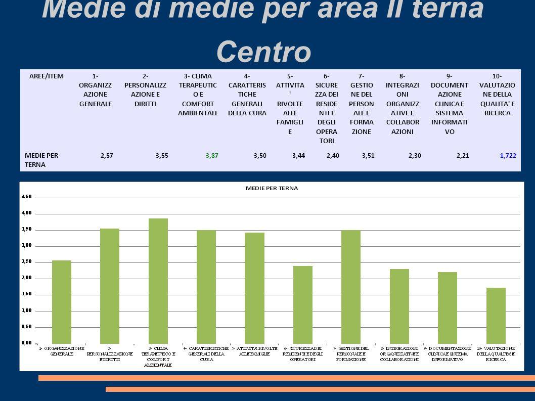 Medie di medie per area II terna Centro AREE/ITEM 1- ORGANIZZ AZIONE GENERALE 2- PERSONALIZZ AZIONE E DIRITTI 3- CLIMA TERAPEUTIC O E COMFORT AMBIENTA