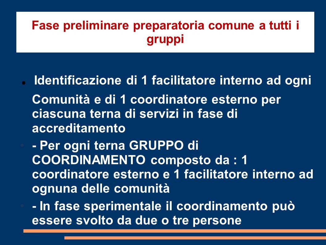 Fase preliminare preparatoria comune a tutti i gruppi. Identificazione di 1 facilitatore interno ad ogni Comunità e di 1 coordinatore esterno per cias
