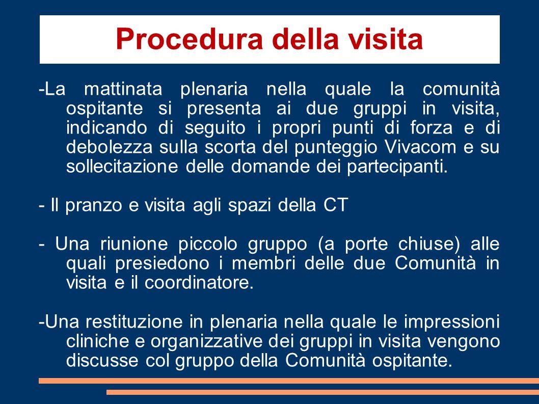 Procedura della visita -La mattinata plenaria nella quale la comunità ospitante si presenta ai due gruppi in visita, indicando di seguito i propri pun