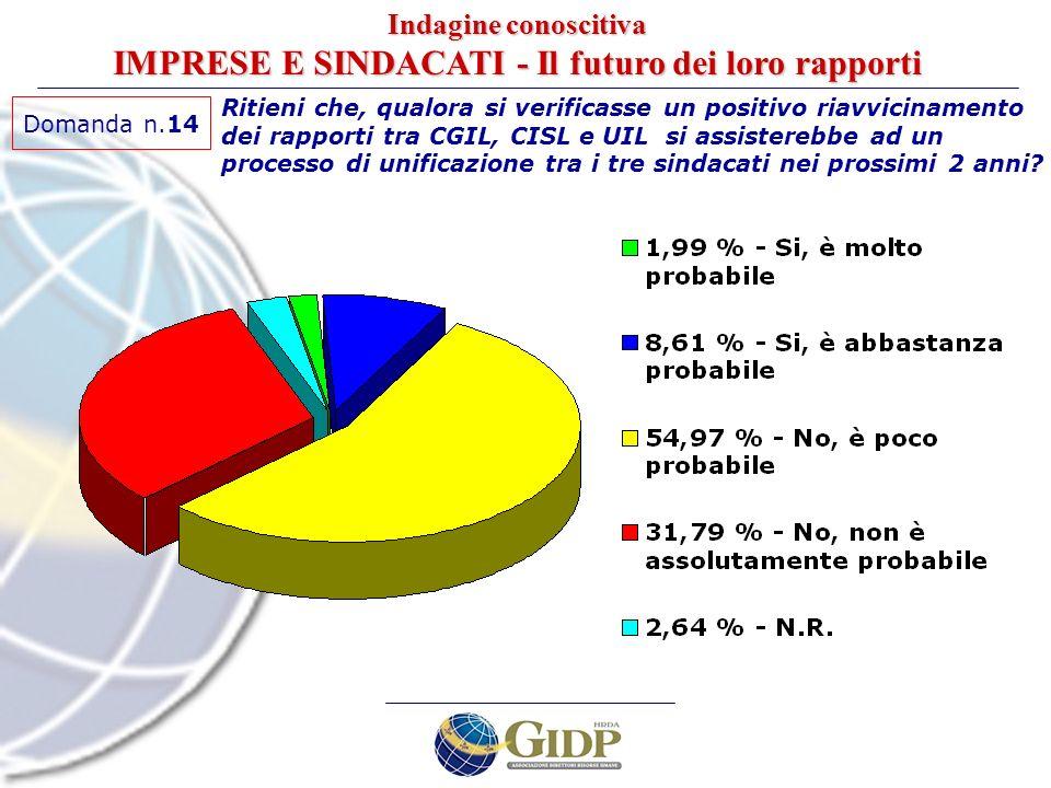 Domanda n.14 Ritieni che, qualora si verificasse un positivo riavvicinamento dei rapporti tra CGIL, CISL e UIL si assisterebbe ad un processo di unifi