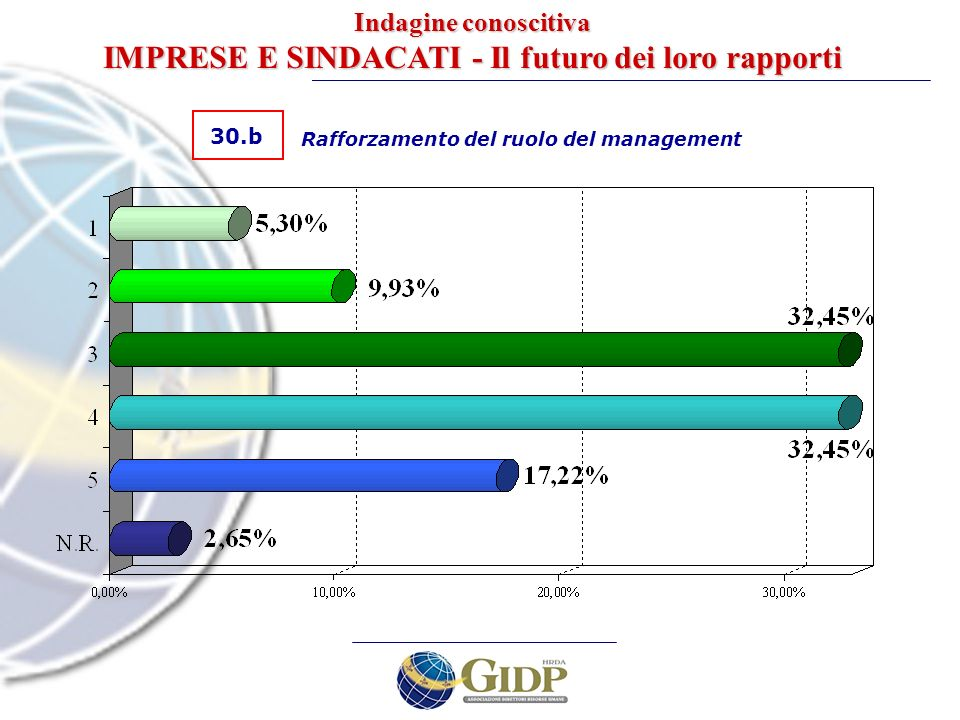 30.b Rafforzamento del ruolo del management Indagine conoscitiva IMPRESE E SINDACATI - Il futuro dei loro rapporti