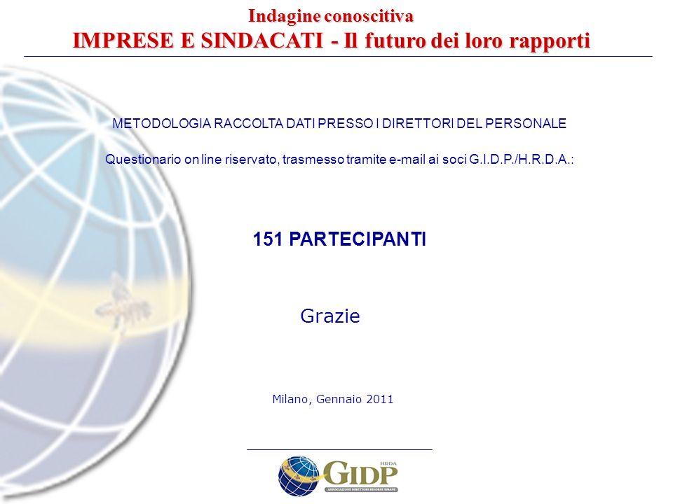 METODOLOGIA RACCOLTA DATI PRESSO I DIRETTORI DEL PERSONALE Questionario on line riservato, trasmesso tramite e-mail ai soci G.I.D.P./H.R.D.A.: 151 PAR