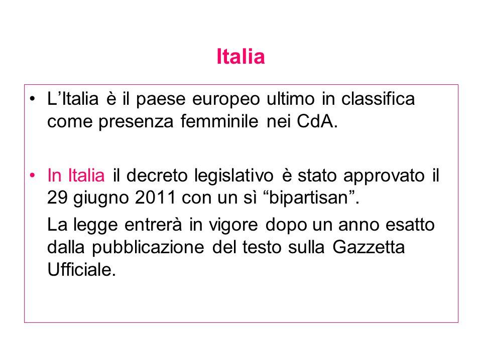Italia LItalia è il paese europeo ultimo in classifica come presenza femminile nei CdA. In Italia il decreto legislativo è stato approvato il 29 giugn