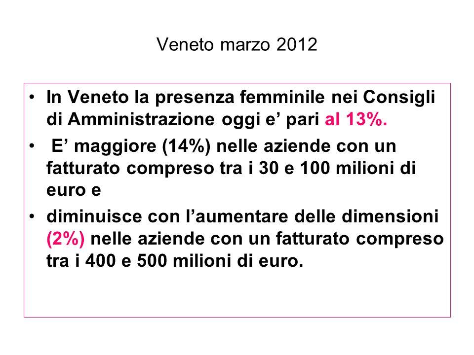 Veneto marzo 2012 In Veneto la presenza femminile nei Consigli di Amministrazione oggi e pari al 13%. E maggiore (14%) nelle aziende con un fatturato