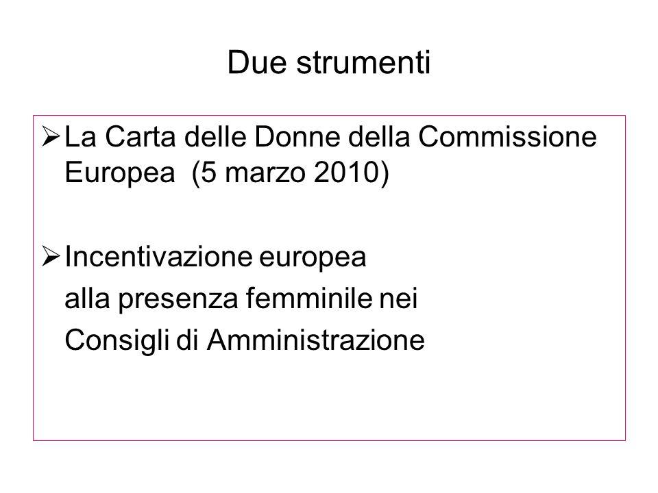 Due strumenti La Carta delle Donne della Commissione Europea (5 marzo 2010) Incentivazione europea alla presenza femminile nei Consigli di Amministraz